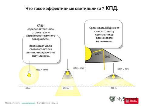 Энергоэффективность светодиодных ламп и других источников света советы