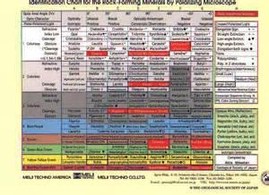 Rock Mineral Identification Chart