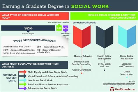 graduate social work programs social work schools