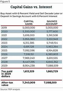 Congress Should Reduce, Not Expand, Tax Breaks for Capital ...