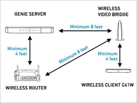 Directv Genie Mini Wiring Diagram by New Home Installation Advice And Thoughts Dbstalk