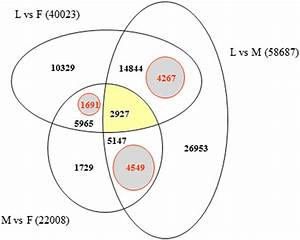 Venn Diagram Indicating The Number Of Exclusive And Shared