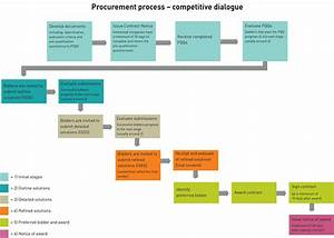 Process For Creating Waste And Recycling Facilities