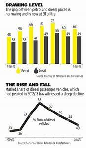 The Diesel Dilemma- Business News