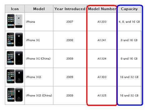 what iphone model do i gsm cdma world how to identifying iphone models