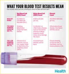 Pregnancy Blood Test Results