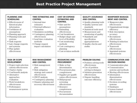 project management competencies resume