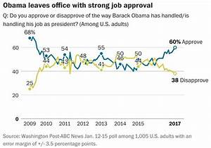 """New ABC / WaPo Poll Uses """"Oversamples"""" To Goal Seek Strong ..."""