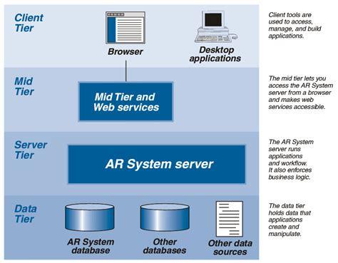 remedy ar system architecture documentation  remedy