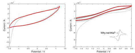 electrochemistry    cyclic voltammetry   ferrocene compound  showing  standard