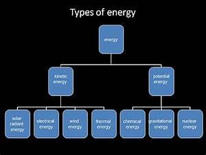types_of_energy | Teaching: Science | Pinterest