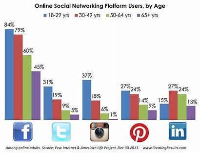Social Users Age Network Platform Negative Chart