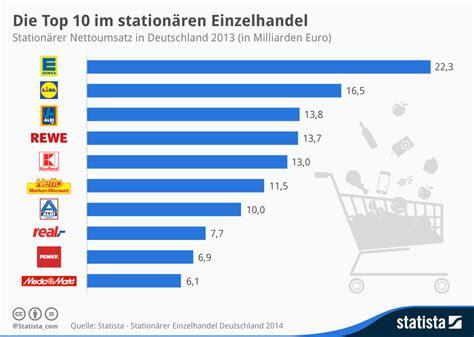 Infografik Die Top 10 Im Stationären Einzelhandel Statista