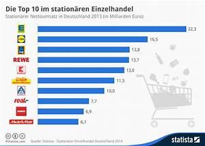 Ikea Karte Deutschland : infografik die top 10 im station ren einzelhandel statista ~ Markanthonyermac.com Haus und Dekorationen