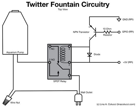 How Build Twitter Fountain Lina Portfolio