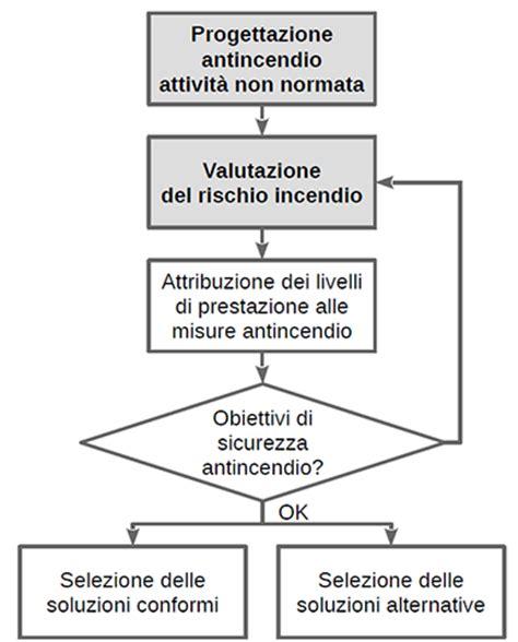 Norme Antincendio Uffici by Presentazione Nuovo Testo Unico Delle Norme Di