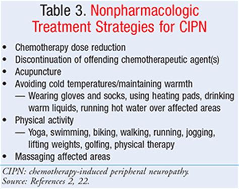 management  chemotherapy induced peripheral neuropathy