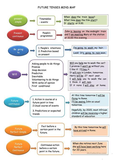 future tense mind map worksheet  esl printable