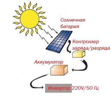 Статья о применении солнечной энергии и получение тепловой энергии посредтвом солнечного коллектора.