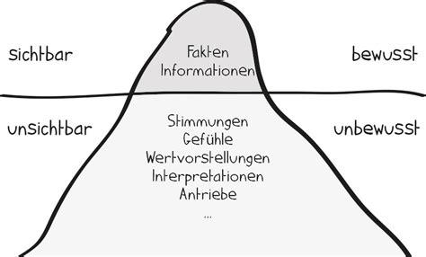 eisbergmodell freie evangelische gemeinde karlstadt