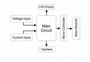 Functional Block Diagram Of The Smart Meter