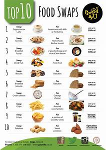 Breakfast foods with protein list / Benefits of binge eating
