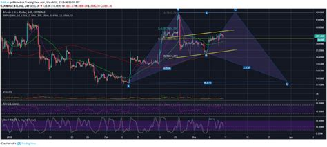 Bitcoin prices are in correction, down around 20% from its recent peak on coindesk. Why Bitcoin (BTC) Is Not Going Down Before A Strong Move To The Upside - Crypto Daily - The ...