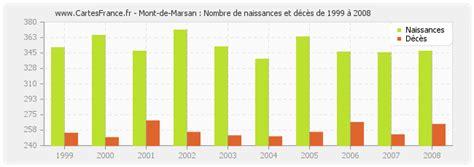 population mont de marsan statistique de mont de marsan 40000 ou 40090