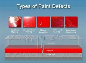 Types Of Paint Defects Diagram  U2013 Laguna Mobile Auto Detailing