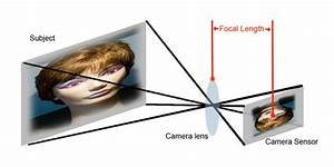 What Is Focal Length  The 3 Reasons Why You Need To