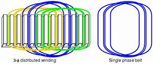 What Is Distributed Winding And Concentrated Winding