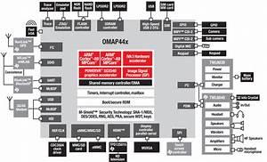 Blackberry Playbook Ports Diagram