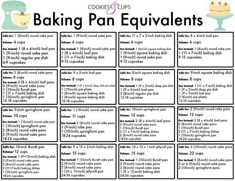 Baking Pan Equivalents   Cookies and Cups pan volume