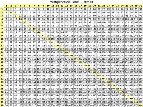 multiplication charts   multiplication   times table