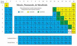 Metals Nonmetals And Metalloids Periodic Table Screen ...