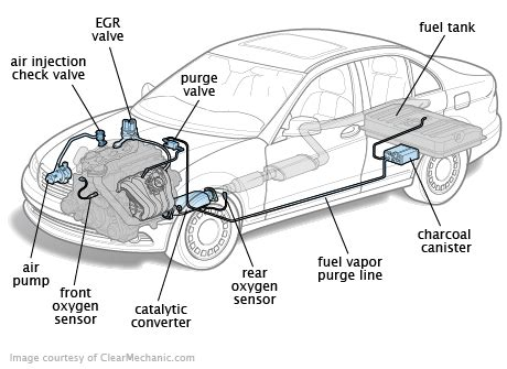 drive cycle  emissions readiness monitors
