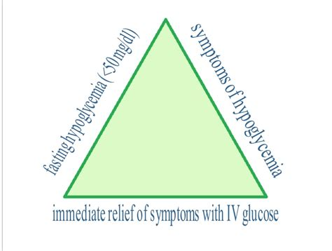 difference  diabetes  hypoglycemia difference