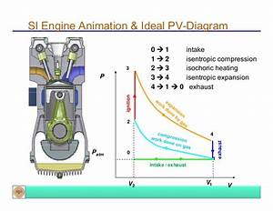 Introduction To Ic Engines