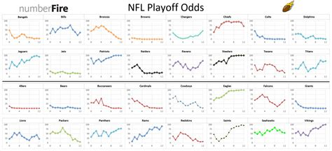 ravens playoff odds continue  grow  fourth