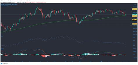 Bitcoin, BTT, Dogecoin Price Movement Analysis for 7th ...