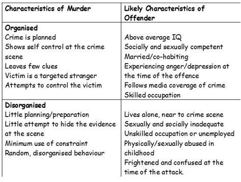 Level Psychology Forensic Revision For Psya