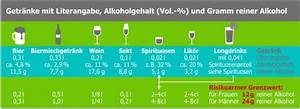 Gramm Alkohol Berechnen : elterninfo zum umgang mit erstem alkoholkonsum von ~ Themetempest.com Abrechnung