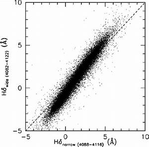 Mathrm H Delta  Ew   U00c5  As Measured In Two Different