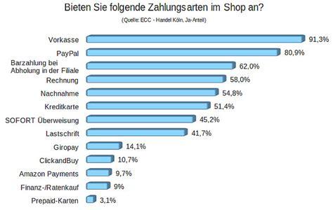 zahlungsarten uebersicht teil  lindbaum blog
