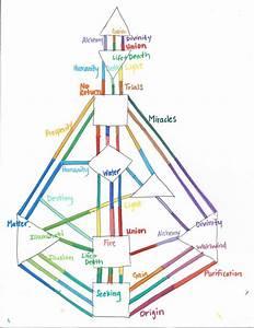 Human Design Gene Keys Chart Diagrams