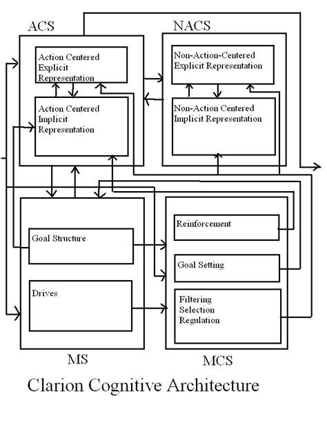 CLARION (cognitive architecture) - Wikipedia