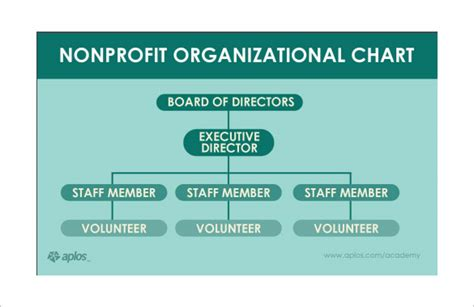 Sample Non-profit Organizational Chart- 6+ Documents In