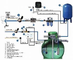Kit Recuperation Eau De Pluie : kit recuperation eau de pluie courroie de transport ~ Dailycaller-alerts.com Idées de Décoration