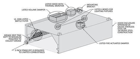 Commercial Kitchen Hood Accessories   Streivor Air Systems