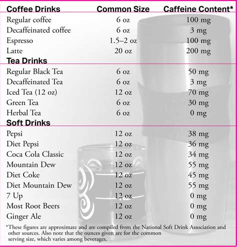 According to them, 200 grams of ground coffee is about 106.78 tsp, 36 tbsp or about 2.22 cups. Caffeine in Coffee: What's the Straight Scoop? • Marie Biancuzzo, RN MS CCL IBCLC